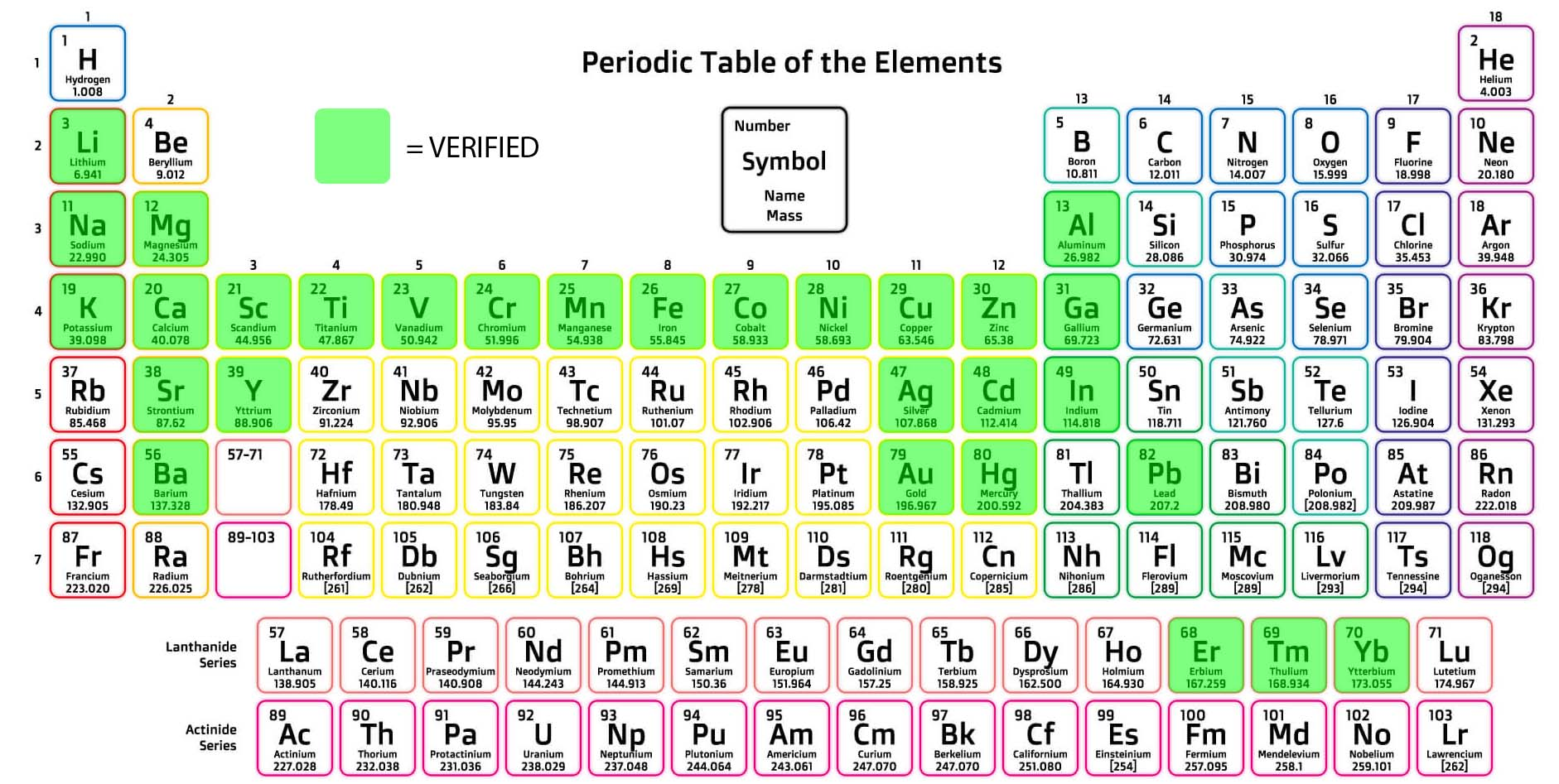 Sensmet-table-of-elements-4-2019